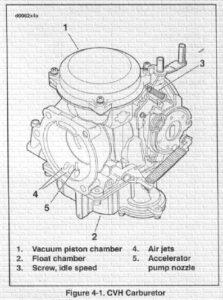 Carburetor and Fuel System Service Manual