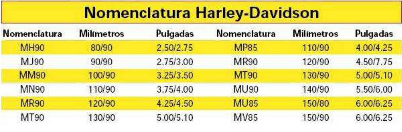 Equivalencias neumáticos Harley-Davidson