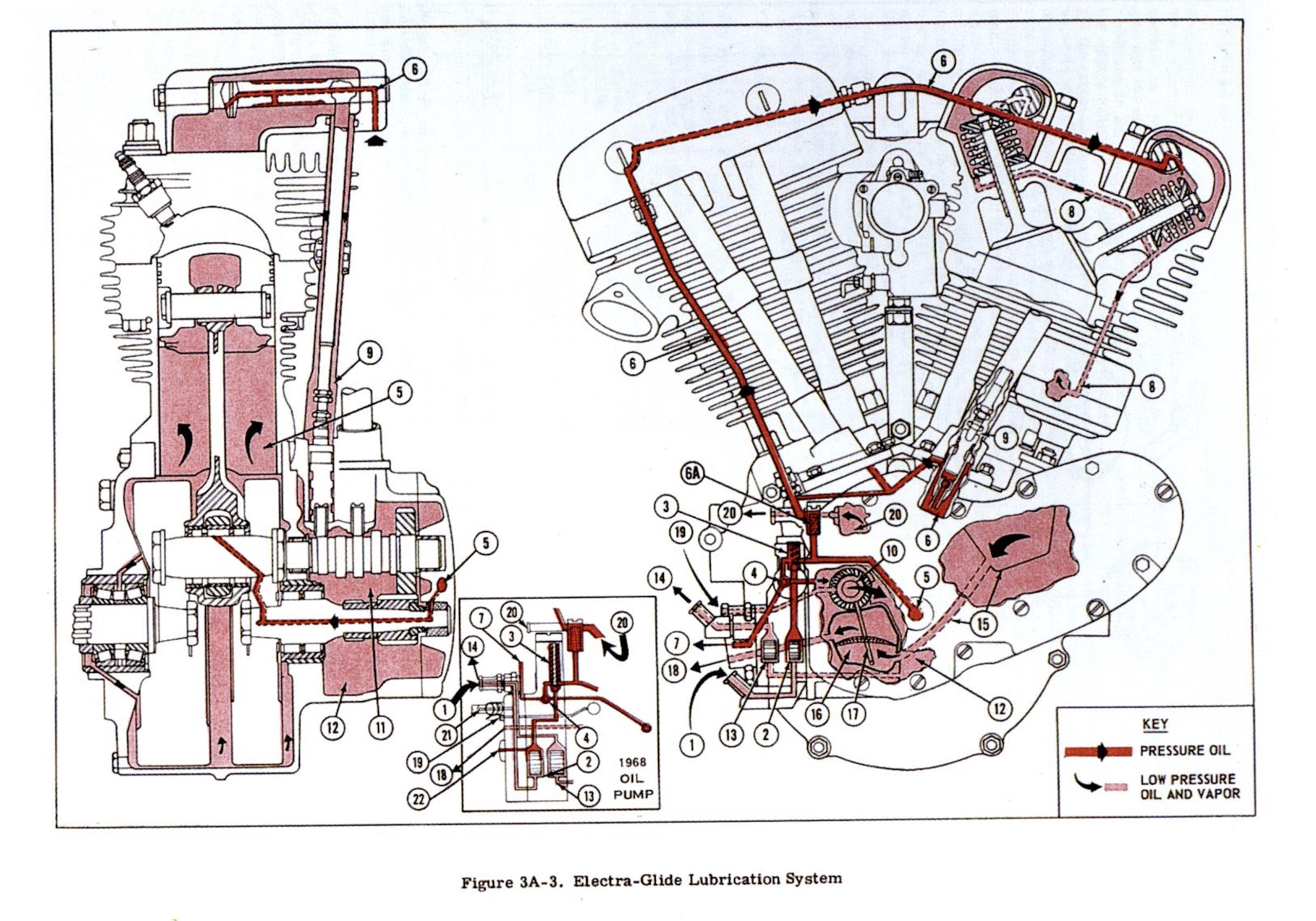 Sistema de lubricación del Shovelhead