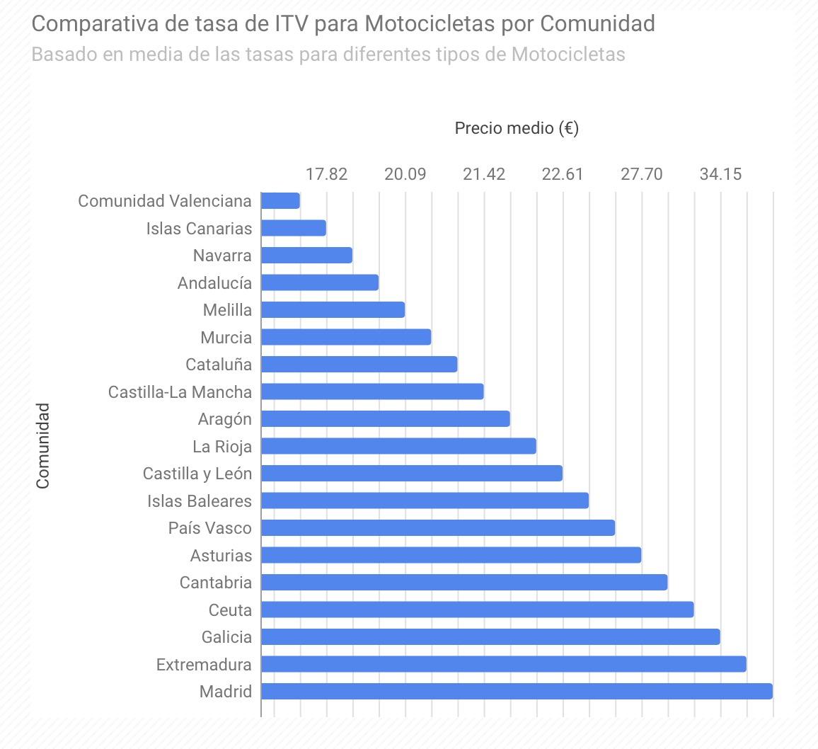 Comparativa de tasas ITV para motocicletas por comunidad