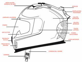 Como saber si mi casco está homologado