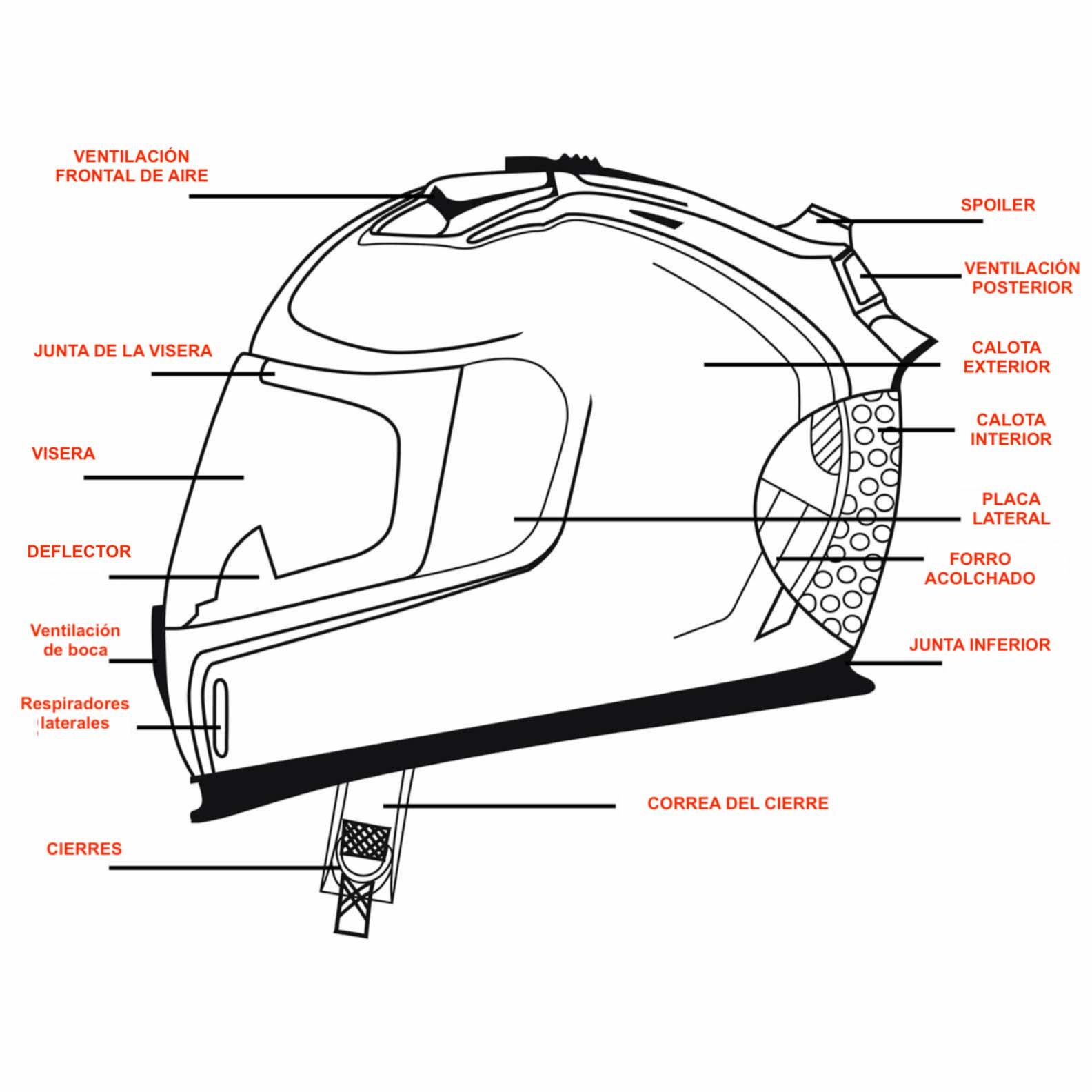 Partes de un casco