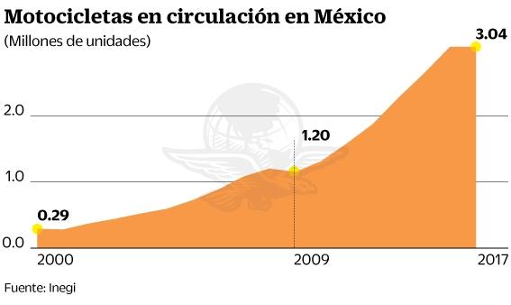 Motos en México