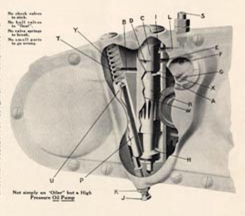 1915 - Bomba de aceite