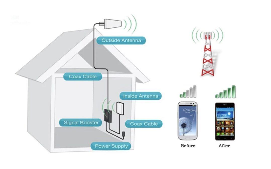 Mejorar la señal en nuestros dispositivos