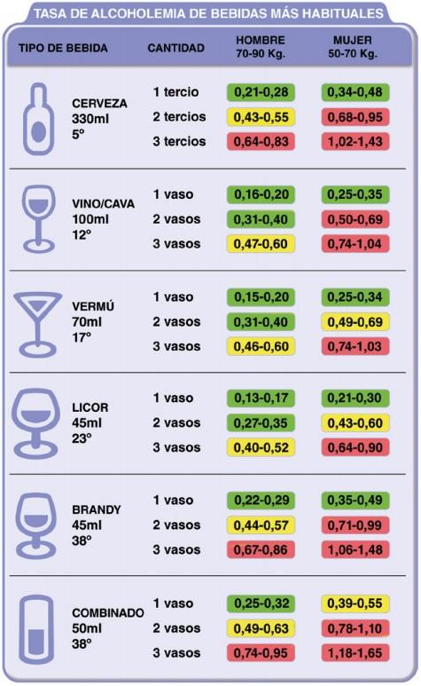 tasa de alcoholemia según tipo de bebida